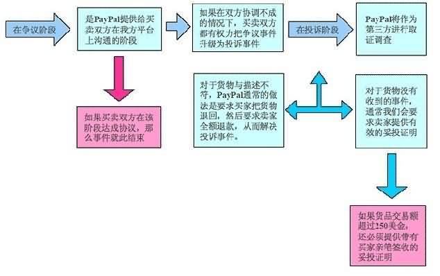 paypal-zhengyichuli